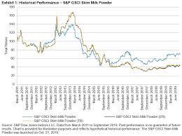 Adding Liquidity To The Global Dairy Market S P Dji