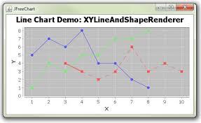 Jfreechart Change Seriesstroke Of Chart Lines From Solid