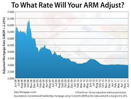 5 Year Arm Mortgage Rates Chart 5 Year Arm Mortgage Rates Chart Best Picture Of Chart
