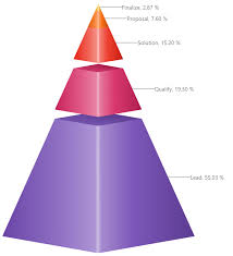 Collabion Charts For Sharepoint Tutorial Solved Need A Triangle Pyramid Funnel Chart Microsoft