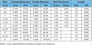 Emt Conduit Fittings Chart Electrical Pvc Pipe Size Chart Bedowntowndaytona Com