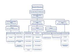 Organizational Chart Meaning Organizational Charts Definition Us Oil Importers