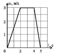 Контрольная работа носит тематический характер Каждый вариант  По графику зав ти скорости движения тела от времени определить характер движения тела начальную скорость и ускорение на каждом участке 2 балла