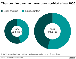 Charity Pie Charts Oxfam Scandal Nine Charts That Show What Charities Do Bbc