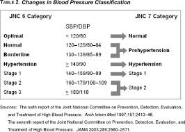 Stages Of Hypertension Chart Seventh Report Of The Joint National Committee On Prevention