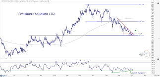 Star Chart For November Free Chart Of The Week Firstsource Solutions Can Rally 25