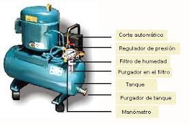 compresor de aire partes. los elementos auxiliares desempeñan diversas funciones: protección, regulación, etc. ej: antierrectorno y reguladores de caudal. compresor aire partes l