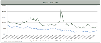 20 Year Treasury Rates Chart 2018 High Yield Bonds In A Rising Rate Environment Advent