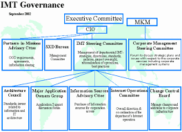 Imt Governance Cio Organizational Structure How To Plan