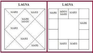 Astrology And Manglik Dosh