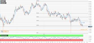 Aud Jpy Chart Aud Jpy Technical Analysis Oversold Rsi Questions Bears