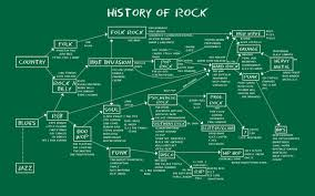 School Of Rock Rock History Best Chart I Have Found In 2019