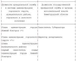 Реферат Правовой статус муниципального служащего в Российской  Правовой статус муниципального служащего в Российской Федерации
