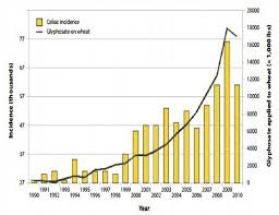 Roundup Usage Chart Senior Research Scientist At Mit Shows How Massive Spike In