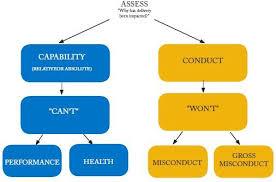 Disciplinary Flowchart Create A Flowchart Lack Of