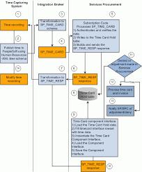 Peoplesoft Enterprise Services Procurement 9 1 Peoplebook