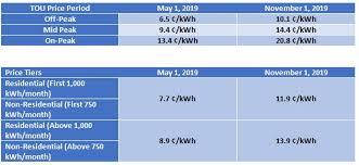 Tillsonburg Hydro Rates