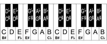 Full Piano Key Chart Free Piano Keyboard Chart Piano