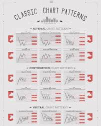 Click to link to learn more. Classic trading chart patterns. The secret tip  is to build your forex strategy a… | Trading charts, Stock chart patterns, Forex  trading