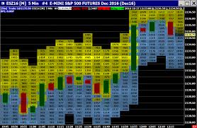 Sierra Chart Programming Does Anyone Use Sierrachart Historical Depth Of Market Its