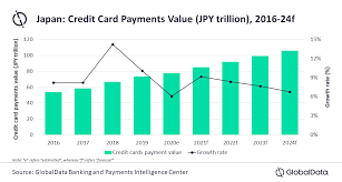 We did not find results for: Japan Credit Card Payment Market To Cross Us 1 Trillion In 2024 Forecasts Globaldata Globaldata