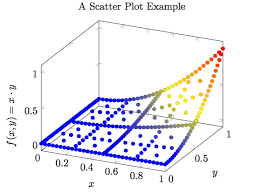 Specify 1 or 2 control points between two points of the path. How To Use Pgfplots In Latex Kun S Blog