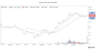 Nio Stock Forecast and Price Prediction ...