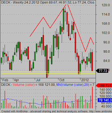 How To Scan For Classic And Inverse Head And Shoulders