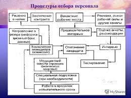 Презентация на тему Организация набора кадров Тема Основные  18 Процедуры отбора персонала