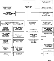 C Organization Chart Appendix C Organizational Chart Review Of The Research