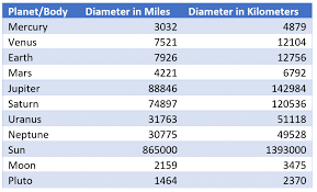 Planet Diameter Chart Lab 1 Rowes Take On It Peters Eder 689 52 Class Blog