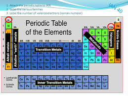 Briefly describe some advantages and limitations of Trace Elements ...