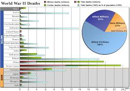 causes of the cold war summary analysis the soviets actually suffered nearly sixty times as many casualties