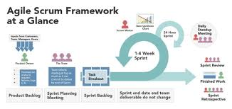 Basics At A Glance Chart Basics And Benefits Of Agile Method Planview Leankit