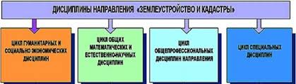 Реферат Природоресурсные кадастры понятие и общая характеристика  Природоресурсовый кадастр представляет собой систему сведений о природном и хозяйственном положении природного объекта его качественных и количественных