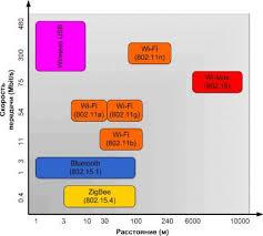 Реферат Разработка модели взаимодействия контроллеров на основе  Рисунок 1 Стандарты беспроводной связи