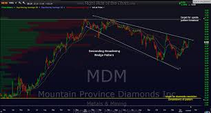 Mdm Stock Chart Mdm Update Right Side Of The Chart