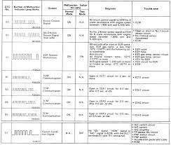 1995 Toyota 4runner Check Engine Light Codes Repair Guides