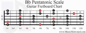 Bb Pentatonic Scale Charts For Guitar And Bass
