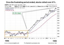 1994 Stock Market Chart What History Says About Fed Rate Hike Cycles And Stocks