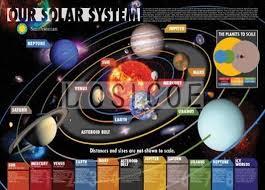 Solar System Retro Kraft Paper Poster Flip Chart Wall