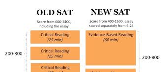 things to know about the new sat essay ready 7 things to know about the new sat essay