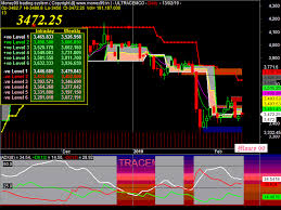 Nifty 50 Eod Chart Make Money Online With A Money99