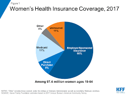 Essential Plan Income Chart 2017 Womens Health Insurance Coverage The Henry J Kaiser