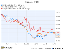 Investing Crude Oil Chart The Best Stocks To Invest In Natural Gas The Motley Fool