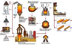 Mining Technology Steel Making Flowchart