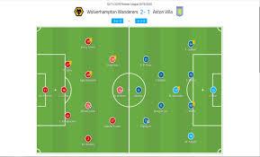 Premier League 19/20: Wolves vs Aston Villa - tactical analysis