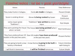 Active And Passive Voice Chart Passive Voice Chart