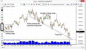 Fyers Zero Stock Brokerage