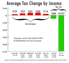 Tax Print 21 Useful Charts Taxes Would Go Up For 95 Percent Of Idaho Payers Under